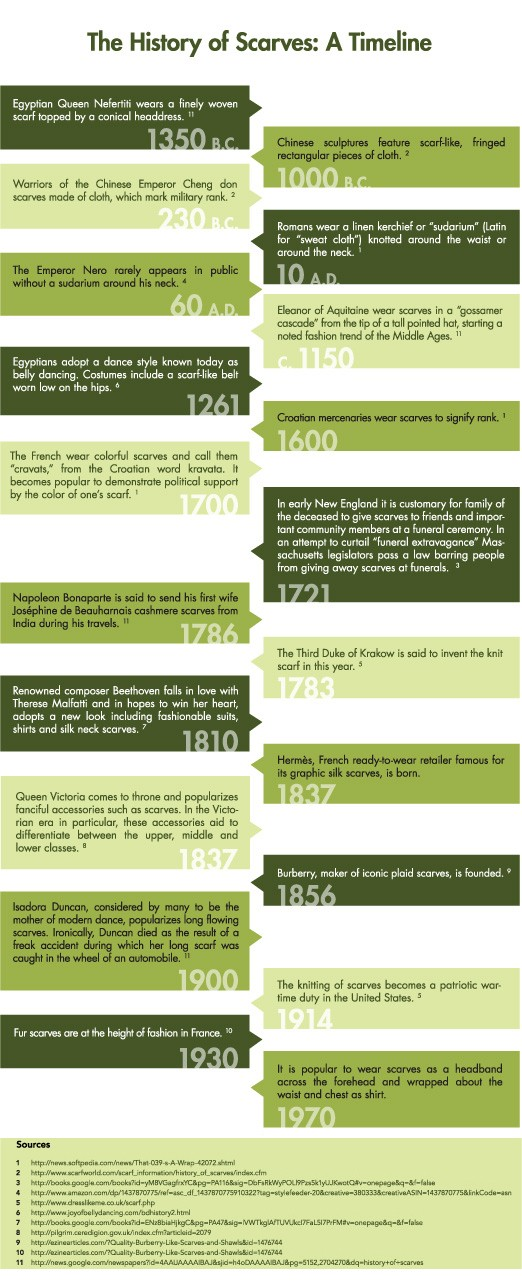 The HIstory of the Scarf