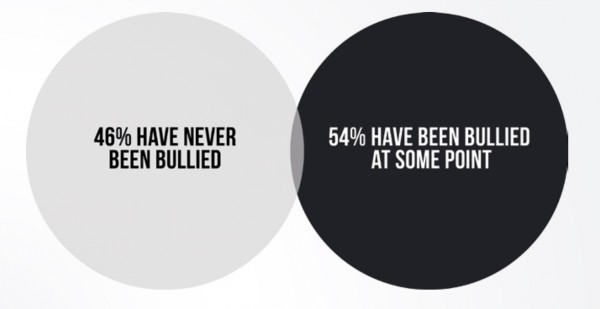 facts about bullying, cyberbullying, stats, facts