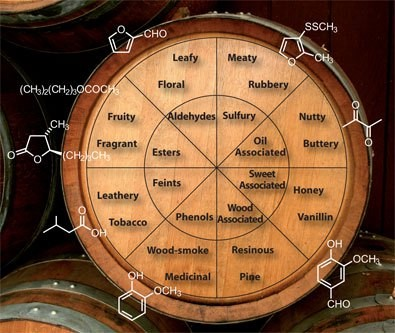 Mango on the Whisky Wheel?